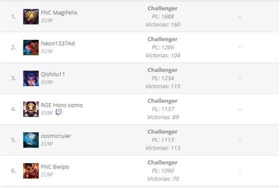 Ranking mundial de SoloQ del LoL. - League of Legends