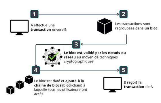 Diagrama de cómo funciona una cadena de bloques - Millenium