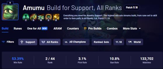 Estadísticas de Amumu en el último parche (vía u.gg) - League of Legends
