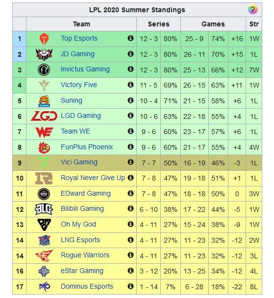 Los ocho primeros clasificados, ya están en playoffs. Tabla de Leaguepedia - League of Legends