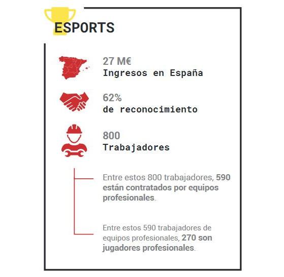 Infografía sobre los deportes electrónicos en 2020 (AEVI) - Millenium