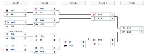 La PCS acabó con victoria de PSG Talon - League of Legends