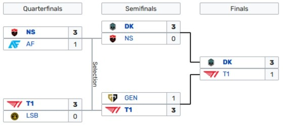 Las semifinales serán decisivas en la LCK - League of Legends