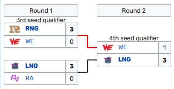Resultado final de los regionales de China - League of Legends
