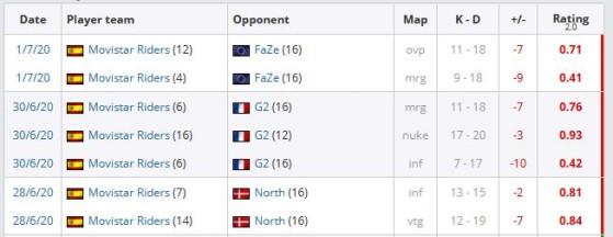 Datos y tabla de HLTV correspondiente a los últimos partidos antes del Player Break - Counter Strike : Global Offensive