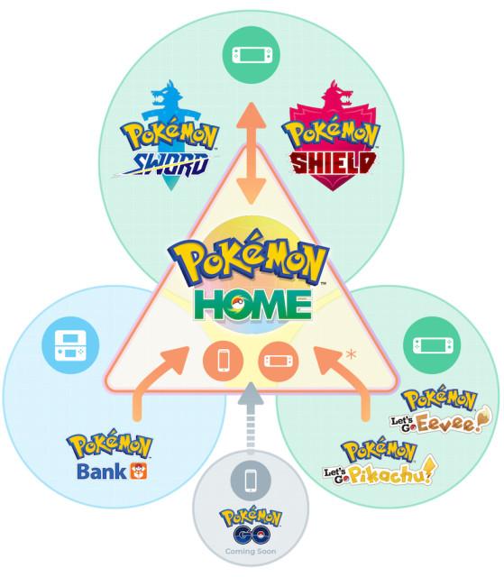 Diagrama de Nintendo sobre compatibilidades de Pokémon Home. - Pokémon Espada y Escudo