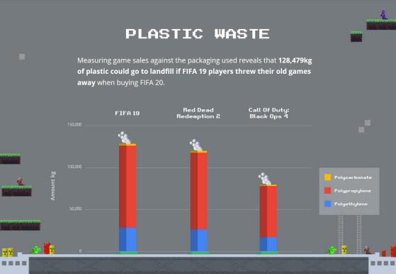 Si los jugadores de FIFA 20 tiraran sus copias de FIFA 19, 128.479Kg de plástico podrían acabar en un vertedero. - FIFA