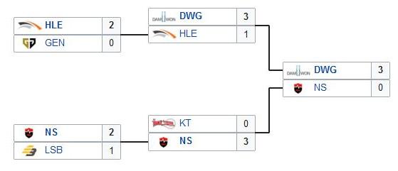 Tras una fase de grupos perfecta, DAMWON no aflojó en las eliminatorias - League of Legends