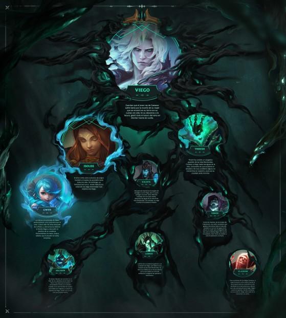 Este documento recién lanzado por Riot en la web Universo parece una pista interesante. - League of Legends