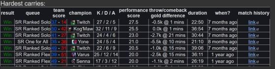 Podemos encontrar estadísticas detalladas sobre nuestras mejores partidas - League of Legends