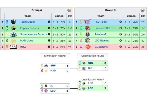 El formato será idéntico al del año pasado (tablas de Leaguepedia, editadas) - League of Legends