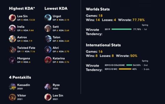 El jugador también brilla con elecciones agresivas - League of Legends