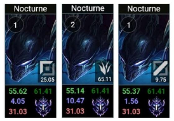 Nocturne funciona bien en todas las posiciones (vía LoLalytics) - League of Legends