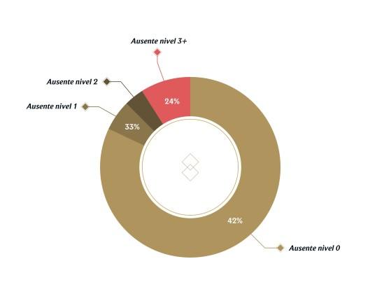 Porcentaje de AFKs por nivel. Vía Riot Games. - League of Legends