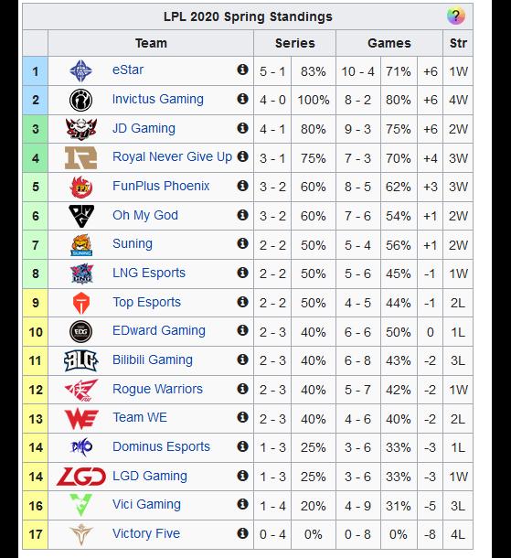 Fuente: Leaguepedia - League of Legends
