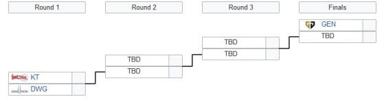 En ronda tres se incorpora el tercer clasificado; en ronda cuatro el segundo - League of Legends