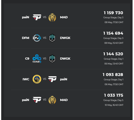 Esports Charts. - League of Legends
