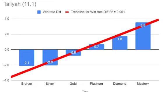 La pendiente y la correlación, las claves del League of Legends competitivo - League of Legends