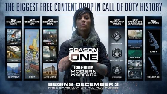 Call of Duty Modern Warfare recibe su mayor actualización dando así la bienvenida a la Temporada Uno