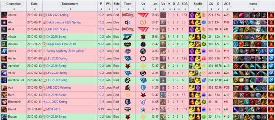 Lista de los últimos partidos jugados por un campeón. Lol.gamepedia. - League of Legends