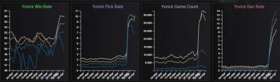 Tendencias de Yorick. LoLAlytics. - League of Legends