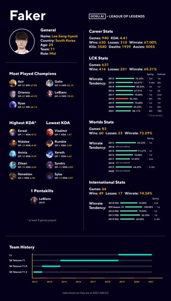 Infografía original en inglés. Vía GOSU AI. - League of Legends