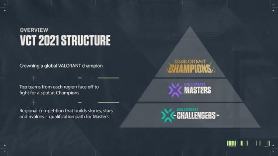 ASí será la piramide competitiva de VALORANT - Valorant
