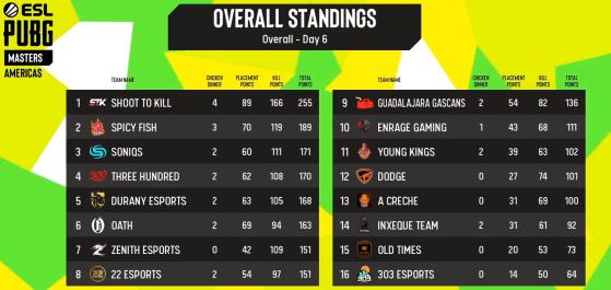 Con Durany Esports en 5° lugar, así se definieron los puestos. - Millenium