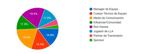 Distribución de porcentaje para los votos. Vía Riot Games. - League of Legends