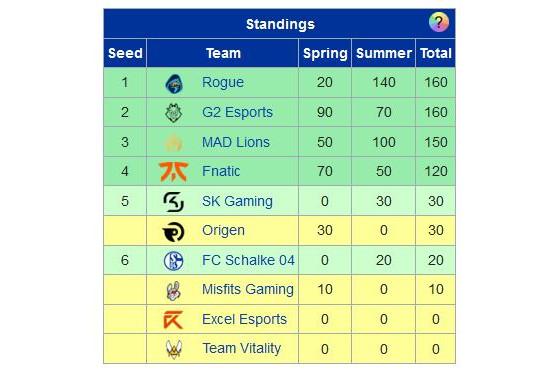 Al no clasificarse a Playoffs, Origen queda excluido (Tabla de Leaguepedia) - League of Legends