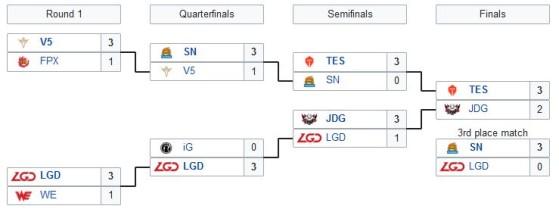 Así fueron los playoffs en China - League of Legends