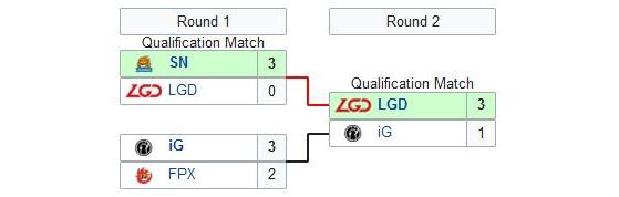 Invictus y FunPlus Phoenix no avanzaron en el regional de China - League of Legends