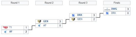 Así fueron los playoffs de la LCK - League of Legends