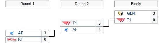 T1 se quedó fuera en los regionales de LCK - League of Legends