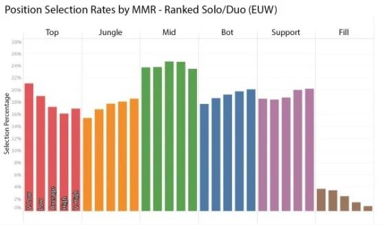 La gráfica es previa a los cambios a la top lane, que aumentó su populardiad (última disponible) - League of Legends