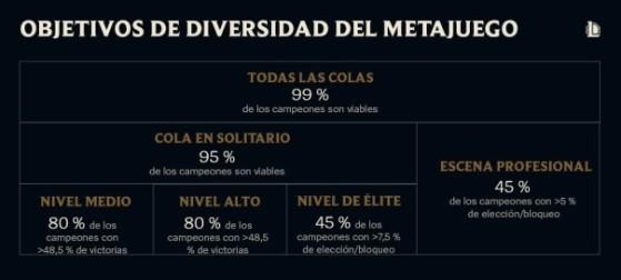 Riot no valora la popularidad en sus estadísticas oficiales - League of Legends