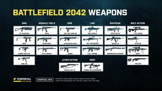 Estas serían todas las armas de Battlefield 2042 (vía temporyal) - Battlefield 2042