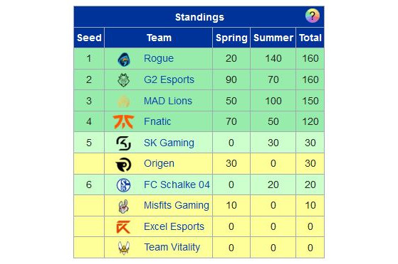 Al conseguir más puntos en verano, Rogue está por encima de G2 Esports (Tabla de Leaguepedia) - League of Legends