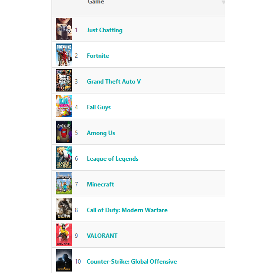 El TOP 10 de los últimos 7 días en Twitch para ESPAÑA - Fall Guys