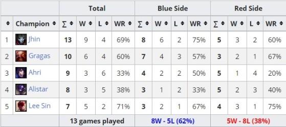 Estadísticas de First Blood Liquipedia. - Wild Rift