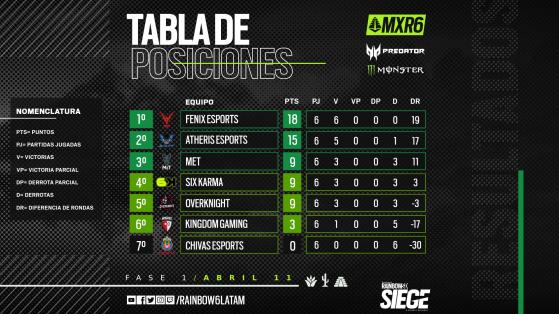 Tabla de posiciones del primer split del Campeonato Mexicano - Millenium